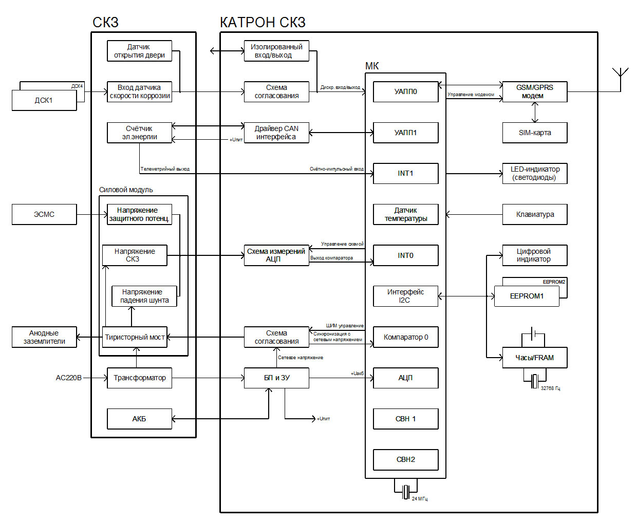 Схема системы катодной защиты