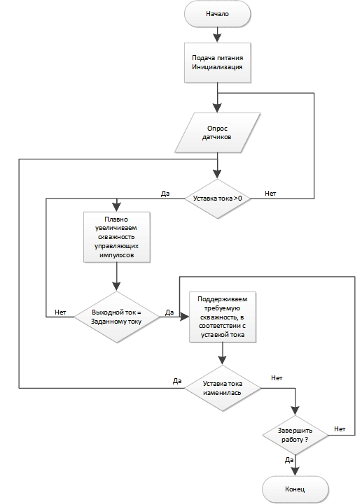 Блок-схема алгоритма работы источника питания